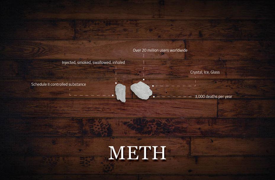 What You Need to Know About Drugs: Methamphetamines